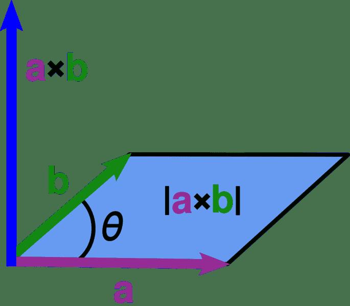685px-Cross_parallelogram.png