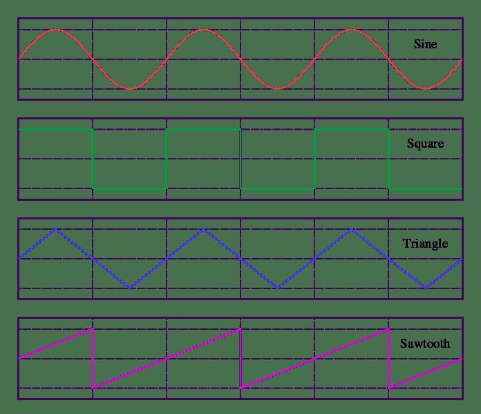696px-Waveforms.svg.png