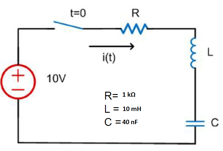 Critically damped current in this network | Physics Forums