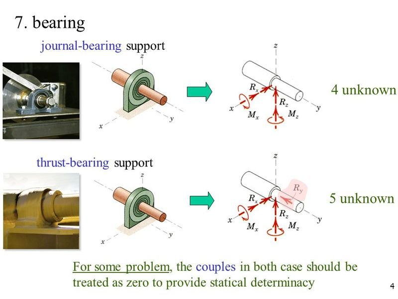 7.+bearing+4+unknown+5+unknown+journal-bearing+support.jpg