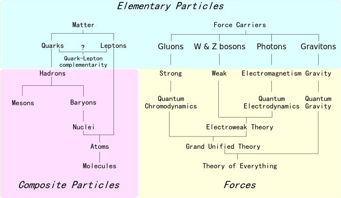 700px-Particle_overview.svg.png