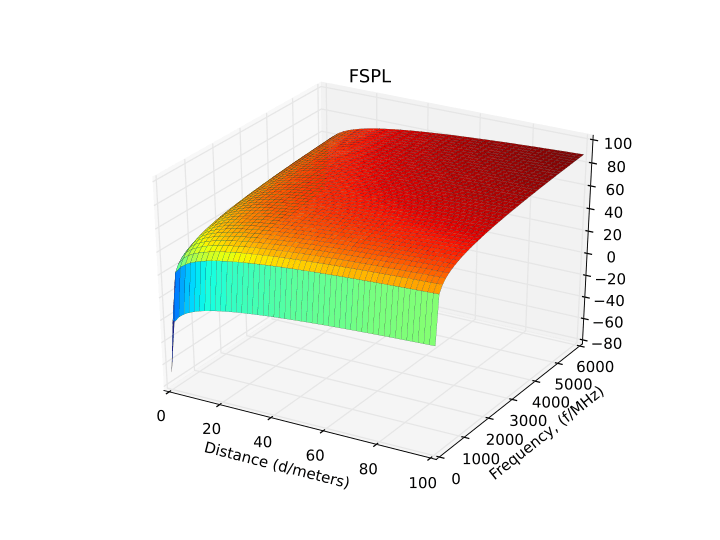720px-Free-space_path_loss_plot.svg.png