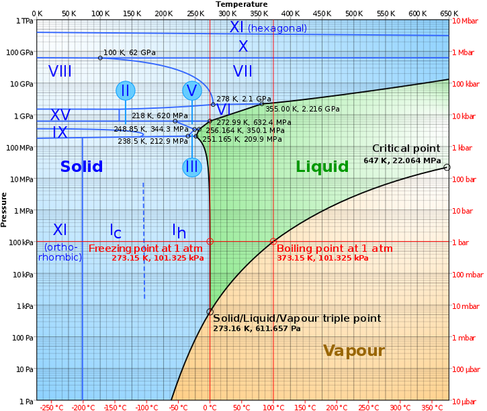 725px-Phase_diagram_of_water.svg.png