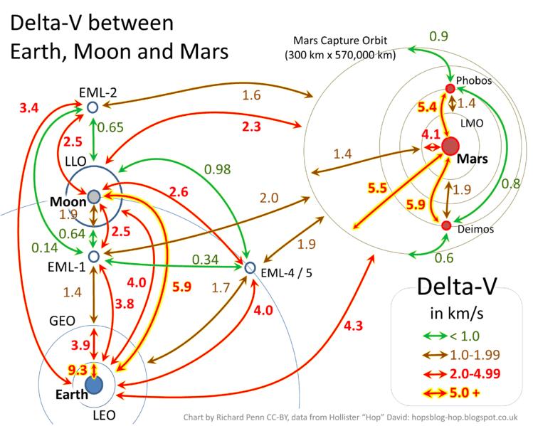 749px-Delta_V_Earth_Moon_Mars.png