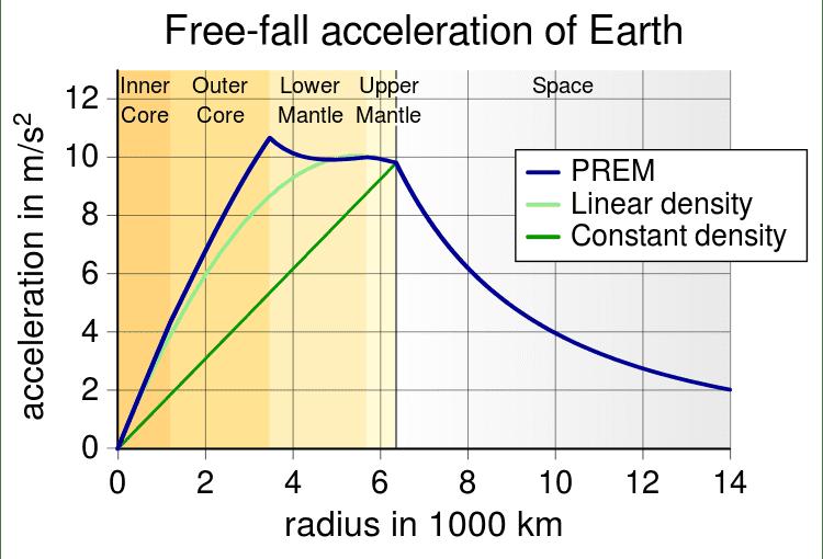 750px-EarthGravityPREM.svg.png