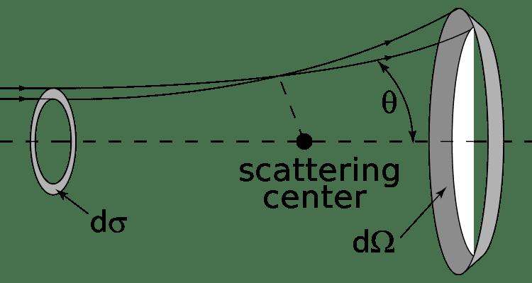750px-ScatteringDiagram.svg.png