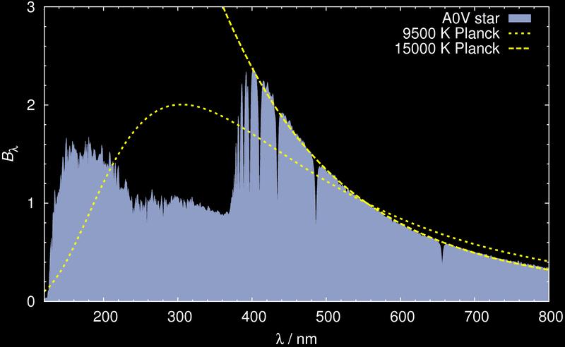 800px-A0V-blackbody_SPD_comparison.png
