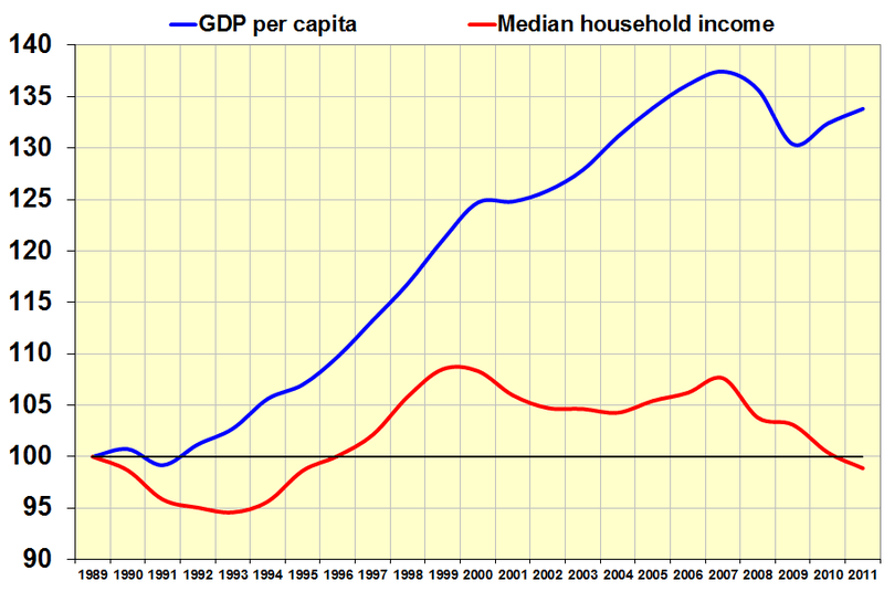 800px-Gdp_versus_household_income.png