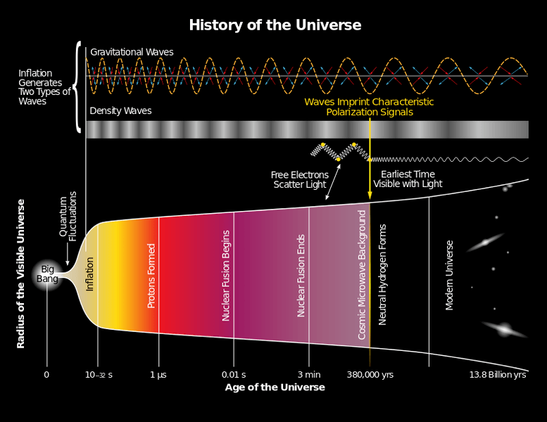 800px-History_of_the_Universe.svg.png