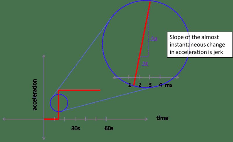 800px-Jerk_Diagram.png