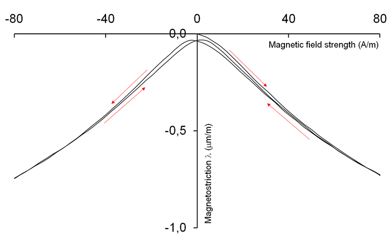 800px-Magnetostrictive_hysteresis_loop_of_Mn-Zn_ferrite.png