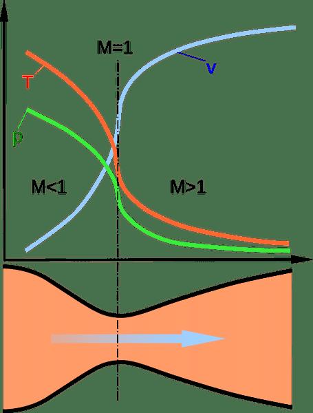 800px-Nozzle_de_Laval_diagram.svg.png