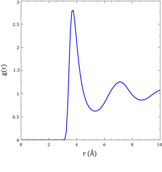 800px-Radial_Distribution_Function_of_Liquid_Argon.png