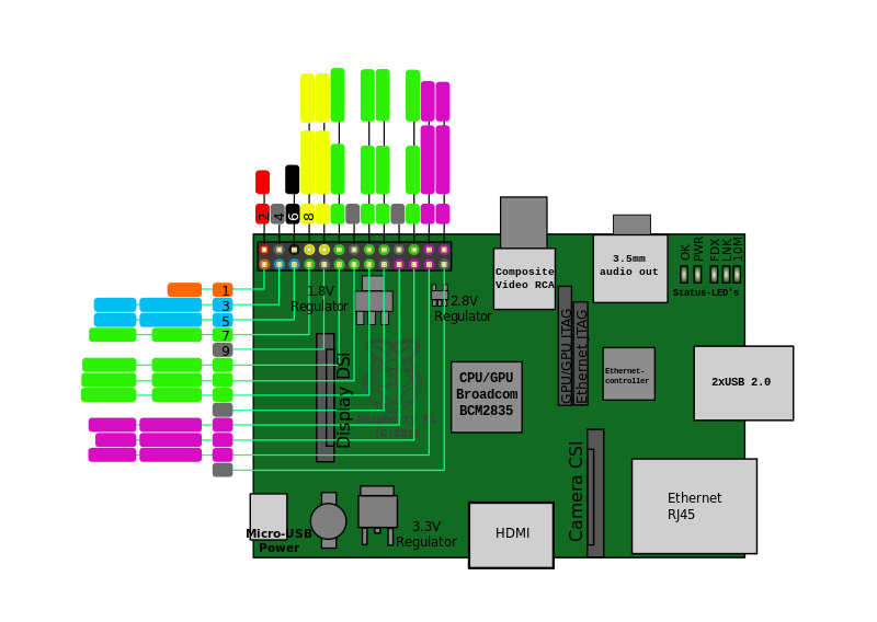800px-Raspberrypi_pcb_overview_Pinout_v01.svg.png