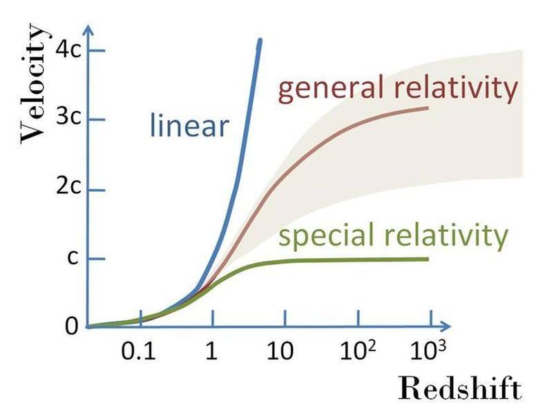 800px-Velocity-redshift.JPG