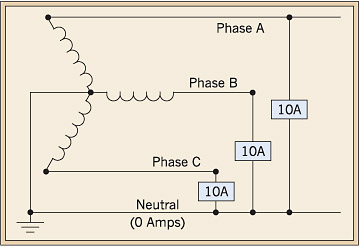 4 wire 3 phase vector diagram 12 wire 3 phase 220 vac motor wiring diagrams neutral current | physics forums