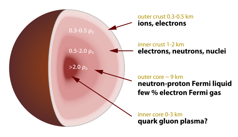 888px-Neutron_star_cross_section.svg.png