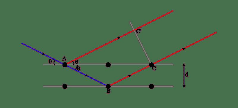 900px-Bragg%27s_law.svg.png