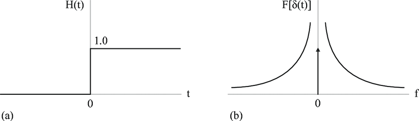 a-Unit-step-function-in-the-time-domain-b-Frequency-spectrum-of-the-unit-step.png