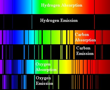 Oxygen Spectral Lines When you look at absor...