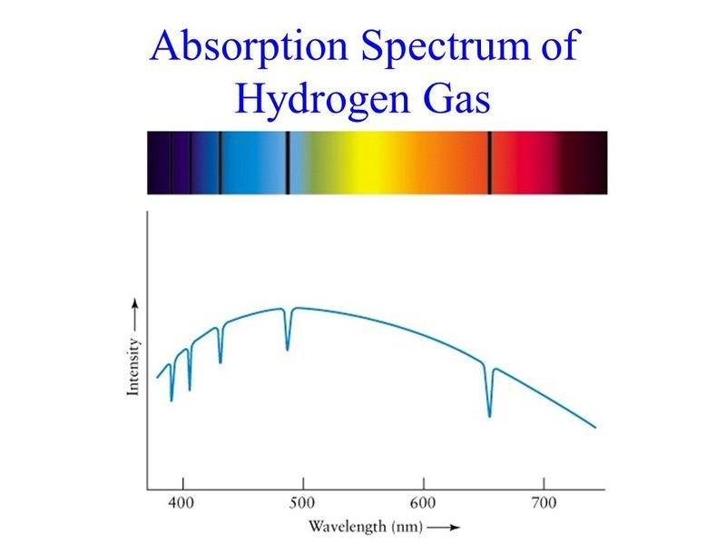 Absorption+Spectrum+of+Hydrogen+Gas.jpg