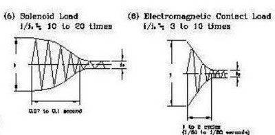 ac_driven_solenoid_163489CE-A467-89AE-048152C815CAD1DC.JPG
