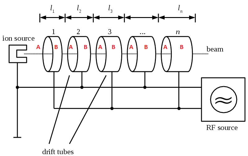 acc-linac-schema.png