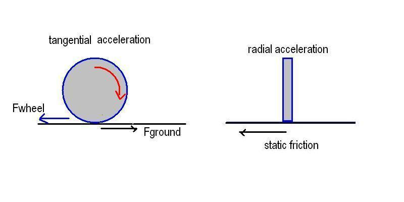 accelerating wheel.JPG