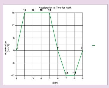 acceleration_vs_time_work_by_falchiongpx-d82wk1e.jpg
