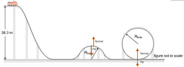 f ma equations for circular movement roller coaster physics forums rh physicsforums com rock n roller coaster diagram roller coaster parts diagram