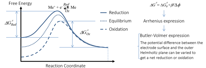activation-energy-for-charge-transfer-reaction.png