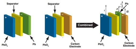 advanced-lead-carbon.jpg
