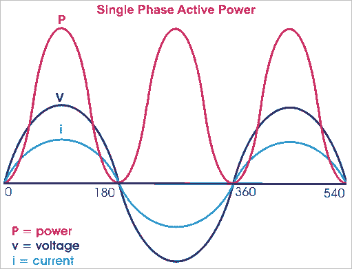 age=http%3A%2F%2Felectrical4u.com%2Felectrical%2Fwp-content%2Fuploads%2F2013%2F03%2Factive-power.png