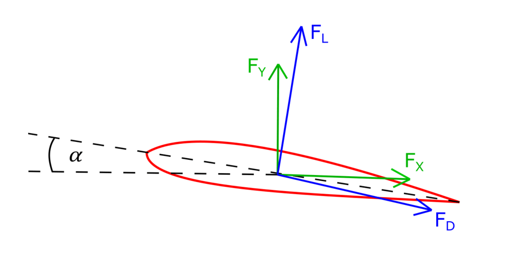 airfoil forces.PNG