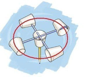 Wind speed calculation with an