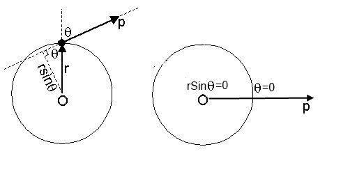 Angular momentum.jpg