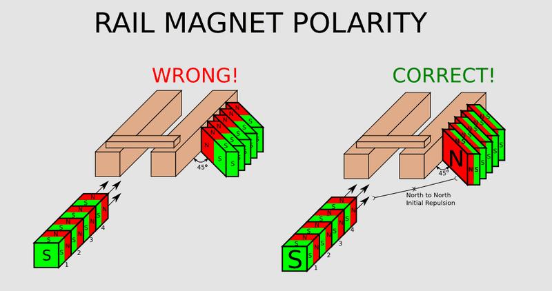 antostoof1_polarity.png