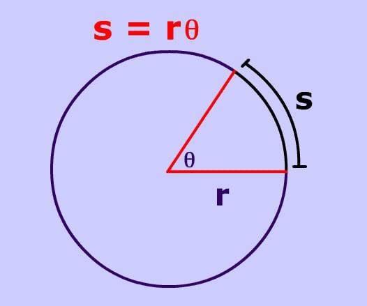 Arc Length s=r.jpg