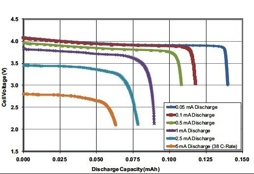 article-2013january-advanced-ics-simplify-accurate-fig1.jpg