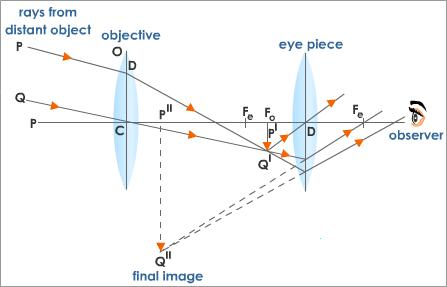 Ray Diagrams For Telescopes Physics Forums