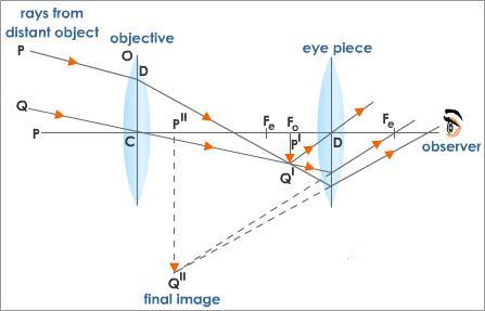 astronomical-telescope-diagram.jpe