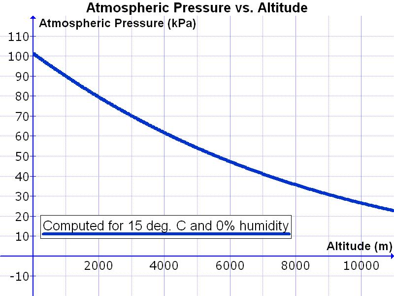 Atmospheric_Pressure_vs._Altitude.png