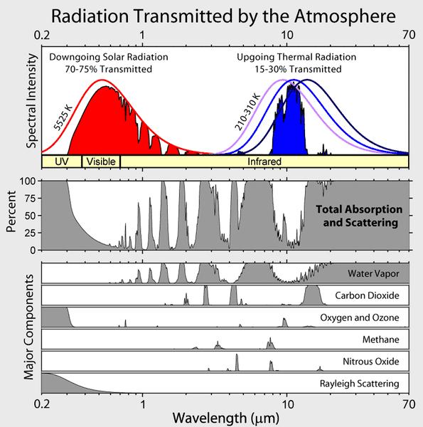 Atmospheric_Transmission.png