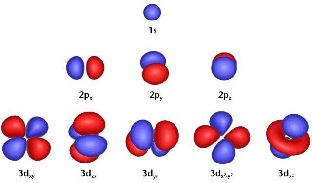 Atomic%20Orbitals.jpg