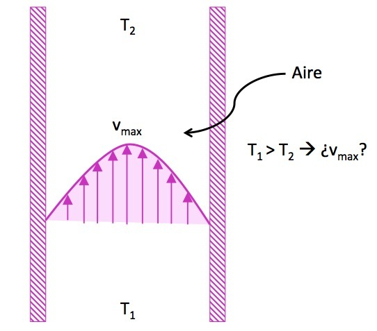 Air velocity inside a pipe (natural convection) | Physics Forums