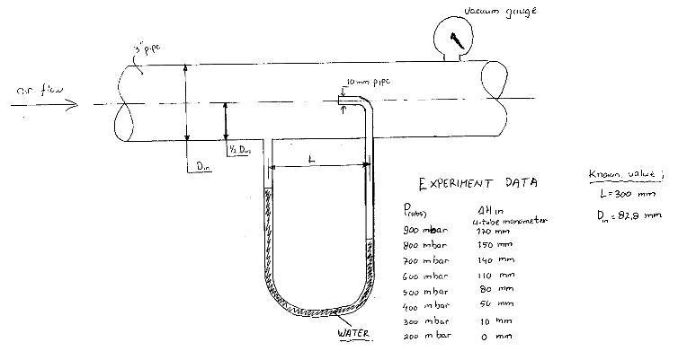 Simple pitot tube experiment | Physics Forums - The Fusion of ...