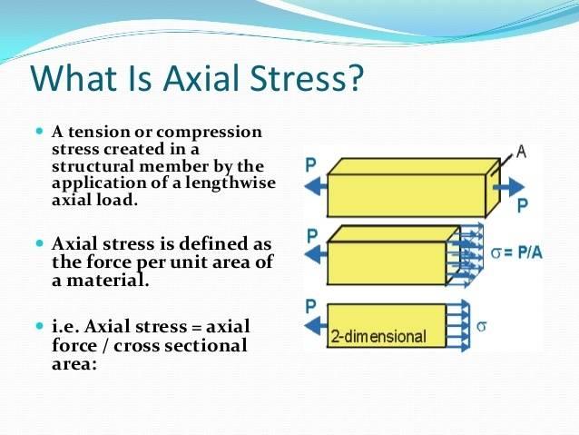 axial-stressstrain-curve-modulus-of-elasticity-2-638.jpg