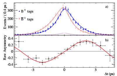 BaBar_B0B0bar_JPsiKs_Asymmetry_ICHEP2008_400px.png