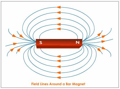 bar-magnet-magnetic-field.jpe