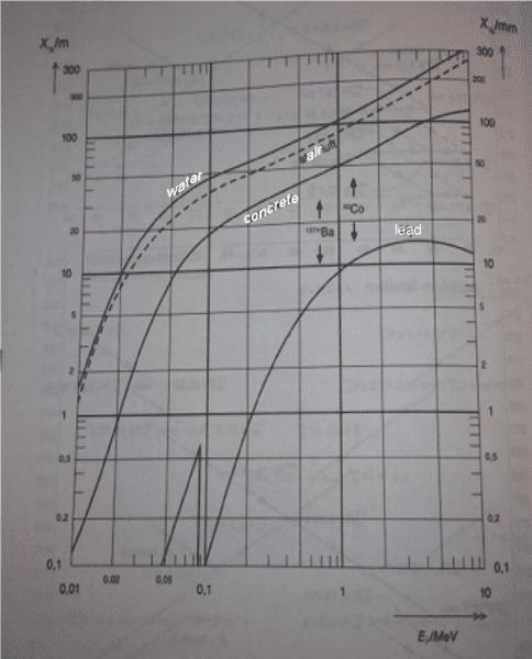 Barium 137 hvl over meV copy.png